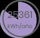 25361 KW/año