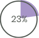 diagrama 23%