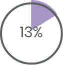 diagrama 13%