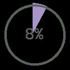 diagrama 8%